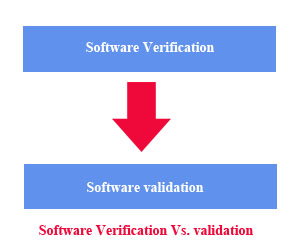 Difference software verification vs software validation